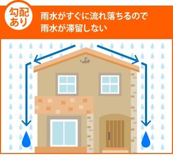 勾配あり…雨水がすぐに流れ落ちるので雨水が滞留しない