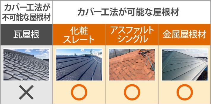 カバー工法が可能な屋根材と不可能な屋根材