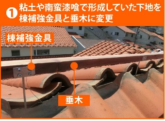 1、粘土や南蛮漆喰で形成していた下地を棟補強金具と垂木に変更