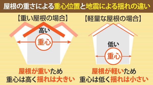 屋根の重さによる重心位置と地震による揺れの違い