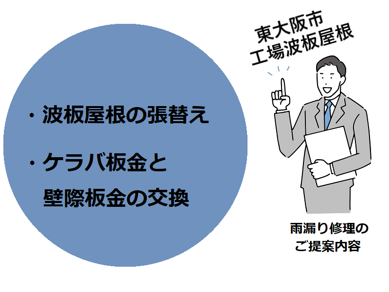東大阪市工場波板屋根雨漏り修理の提案内容