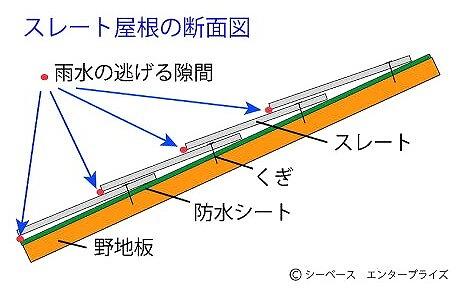 スレート屋根構図
