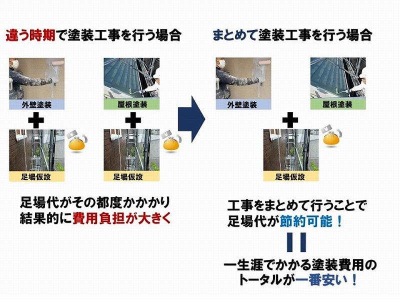 外壁・屋根リフォームを同時にすることで足場代節約