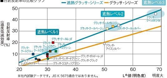 遮熱グラッサの日射反射率