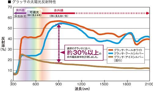 熱グラッサの太陽光反射特性